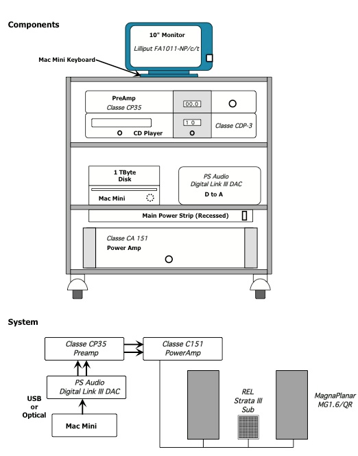 digital audio system